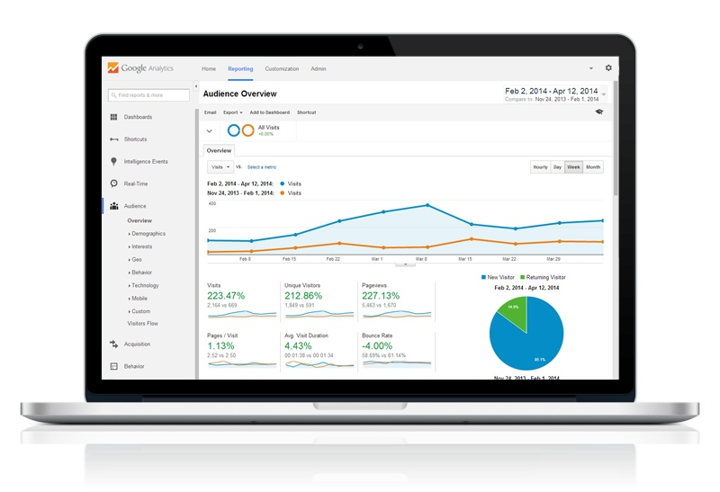 Web analytics with Google Analytics
